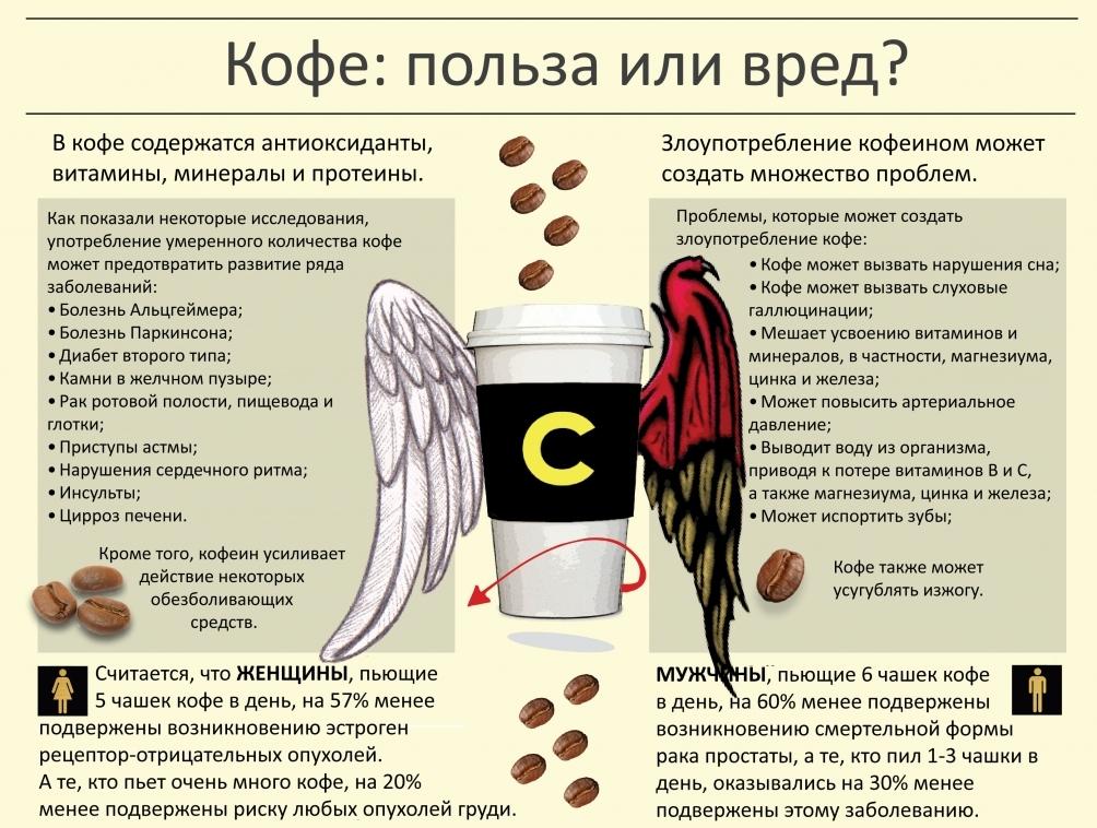 польза и вред кофе - таблица