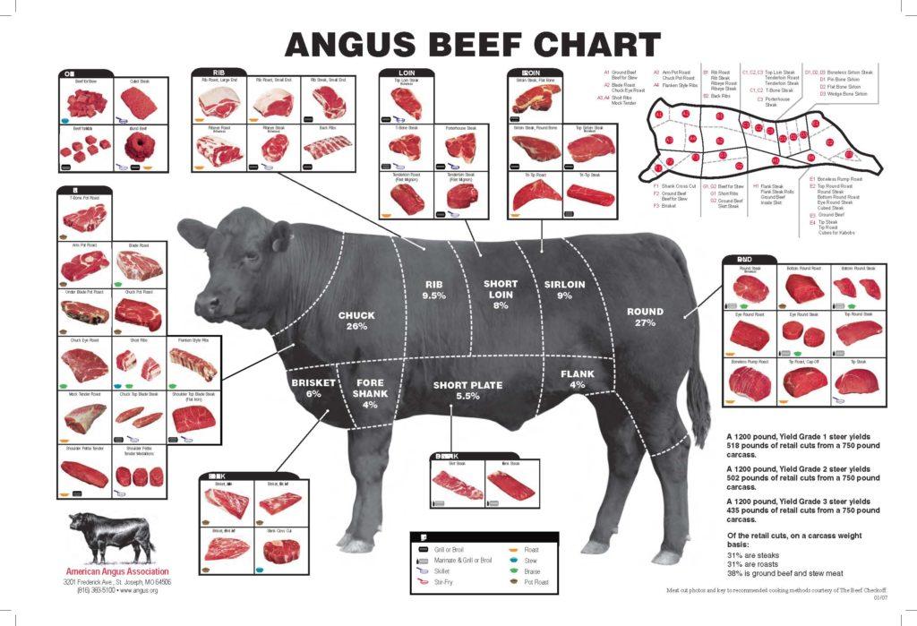 правила нарезки мяса в картинках